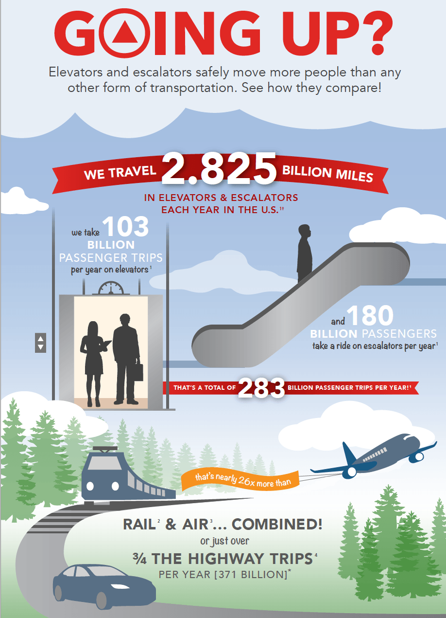 Going Up Safe Transportation Infographic